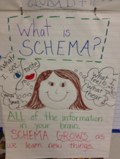 Schema theory is popular in early education. (4.bp.blogspot.com)